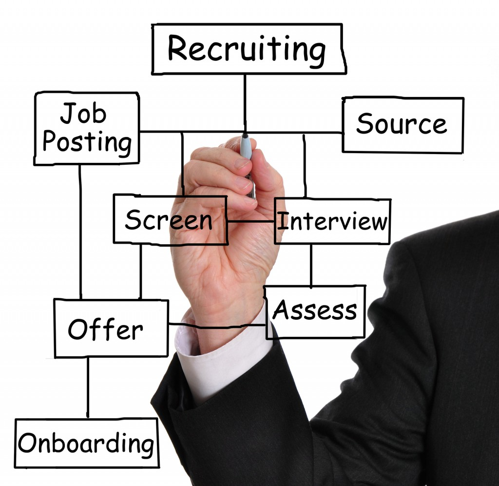 online applicant tracking system: hiring process