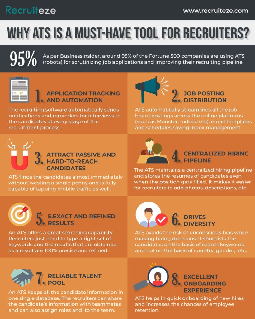 INFOGRAPHIC: Why ATS Is a Must-Have Tool for Recruiters?